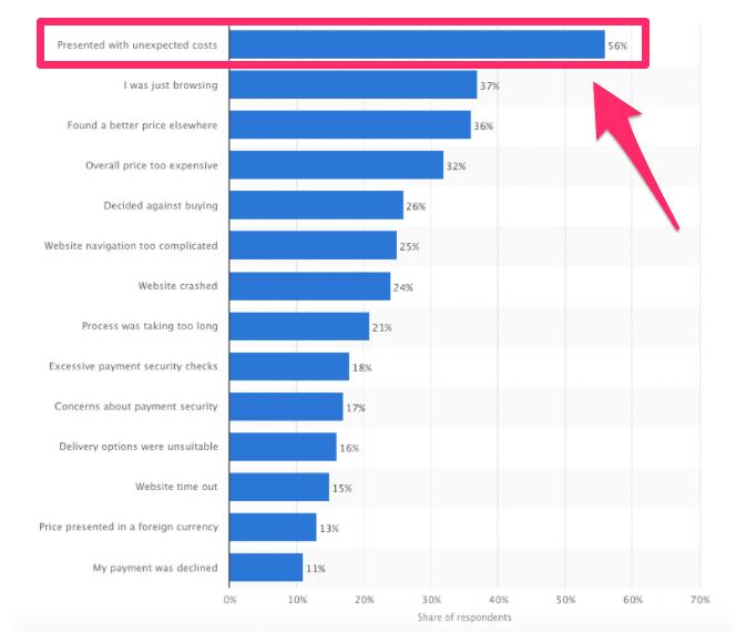 درصد میزان انصراف از خرید و دلایل اصلی آن